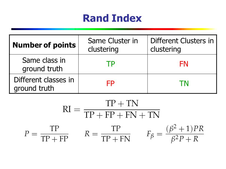 Rand Index TP FN FP TN Number of points Same Cluster in clustering