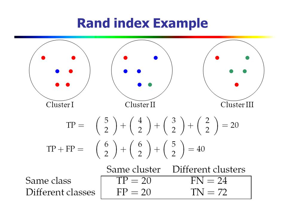 Rand index Example                  Cluster I
