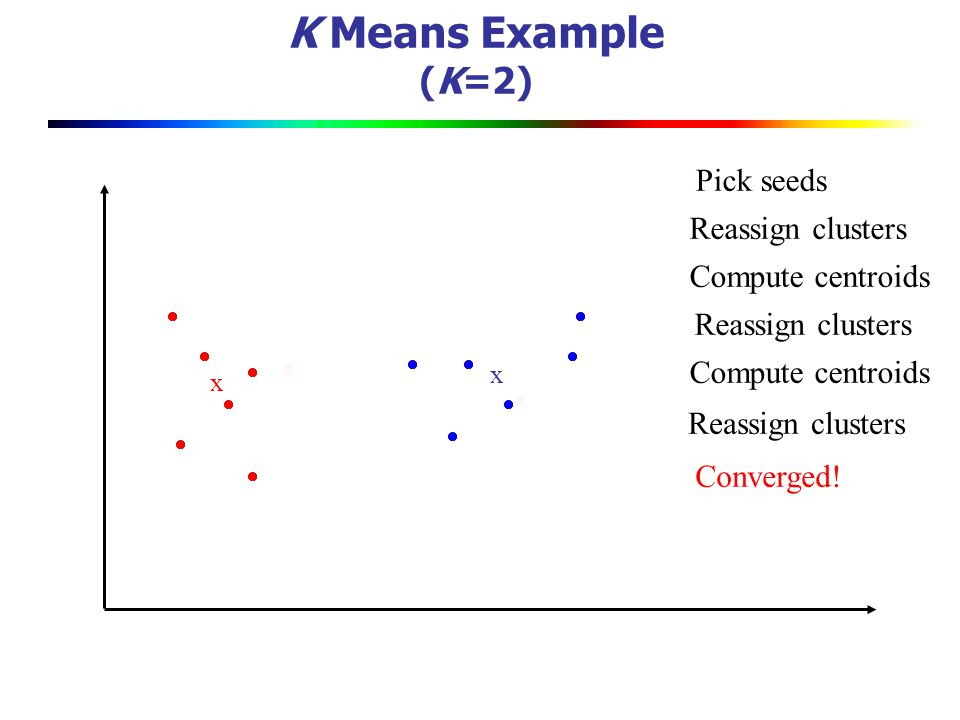 K Means Example (K=2) Pick seeds Reassign clusters Compute centroids
