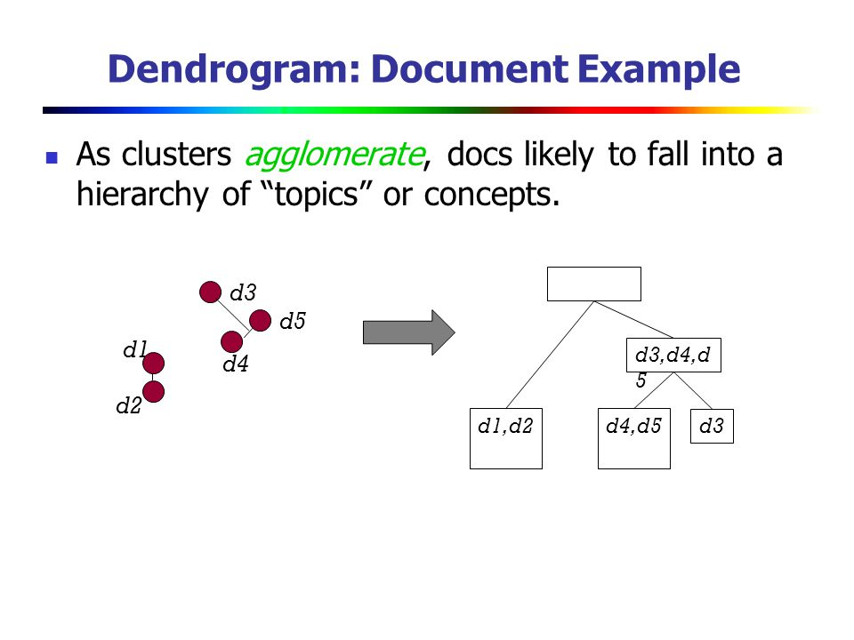 Dendrogram: Document Example