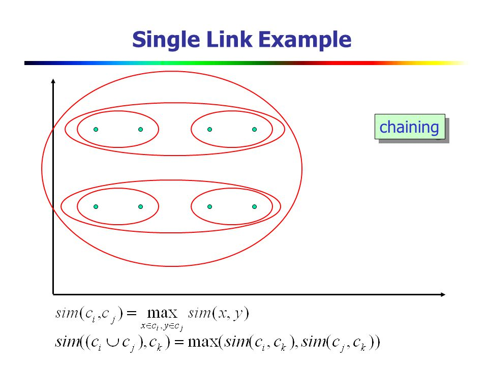 Single Link Example chaining Use maximum similarity of pairs: