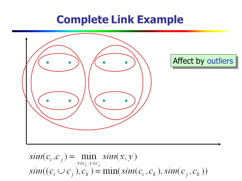 Complete Link Example Affect by outliers