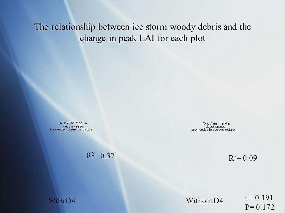 The relationship between ice storm woody debris and the change in peak LAI for each plot