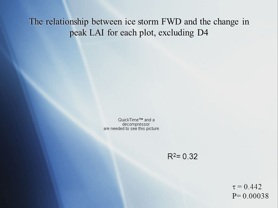 The relationship between ice storm FWD and the change in peak LAI for each plot, excluding D4