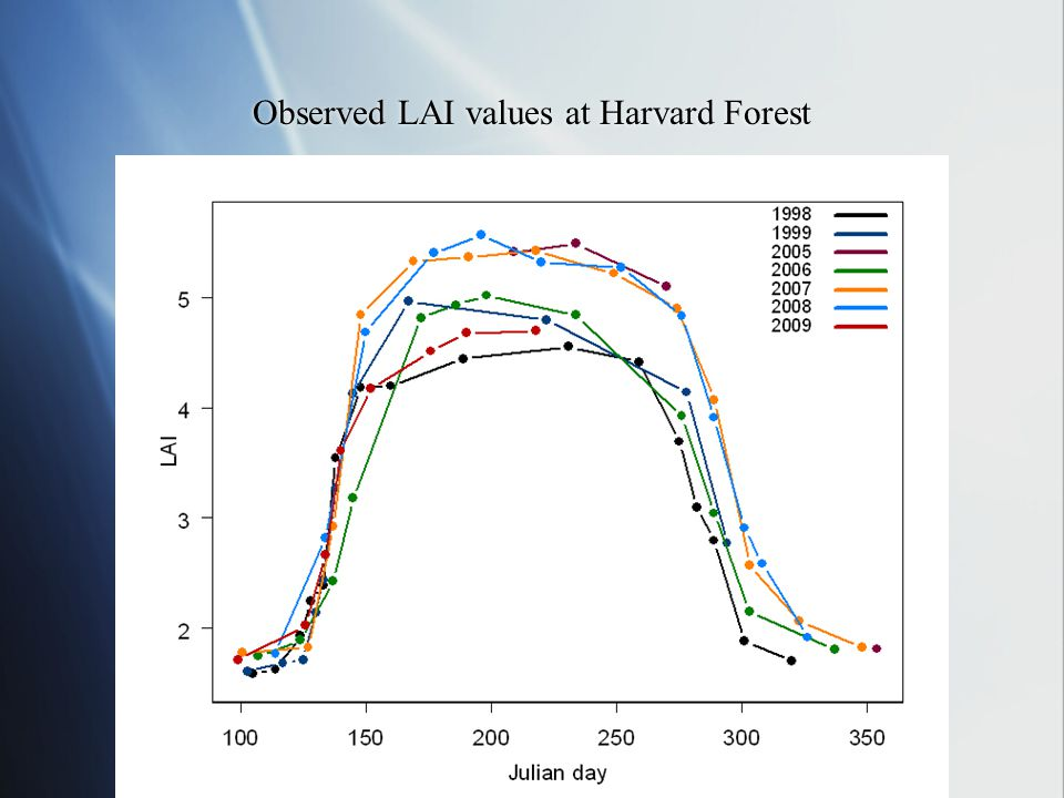 Observed LAI values at Harvard Forest