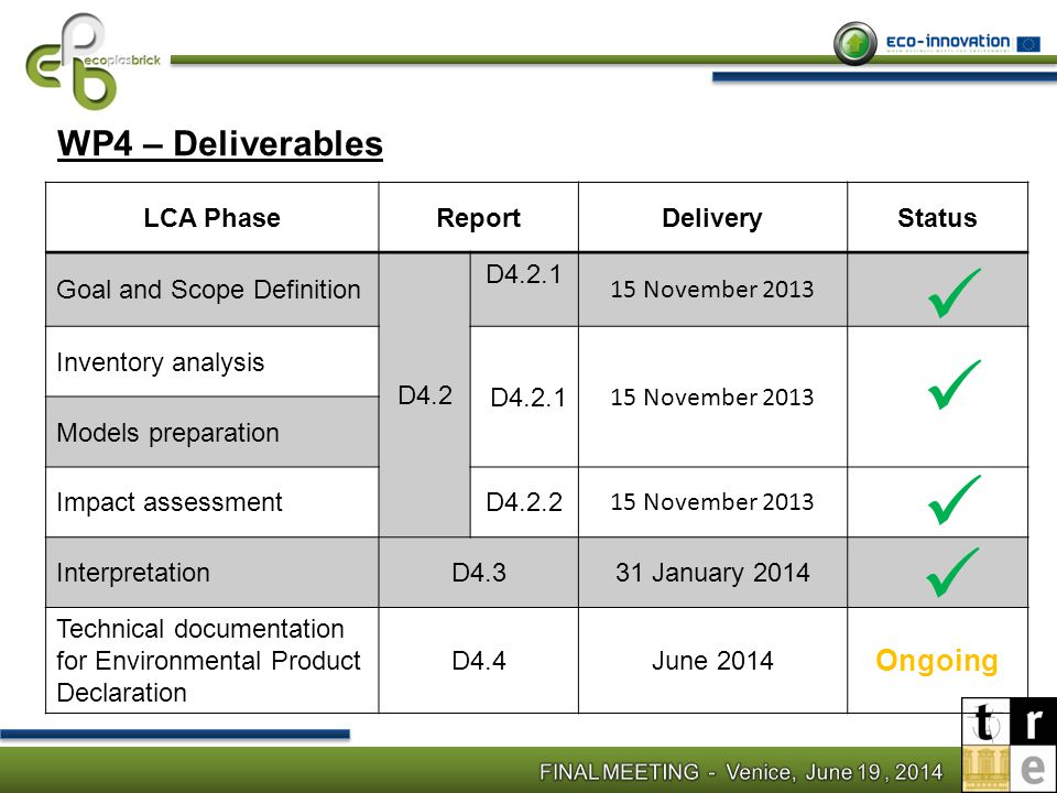 WP4 – Deliverables Ongoing LCA Phase Report Delivery Status