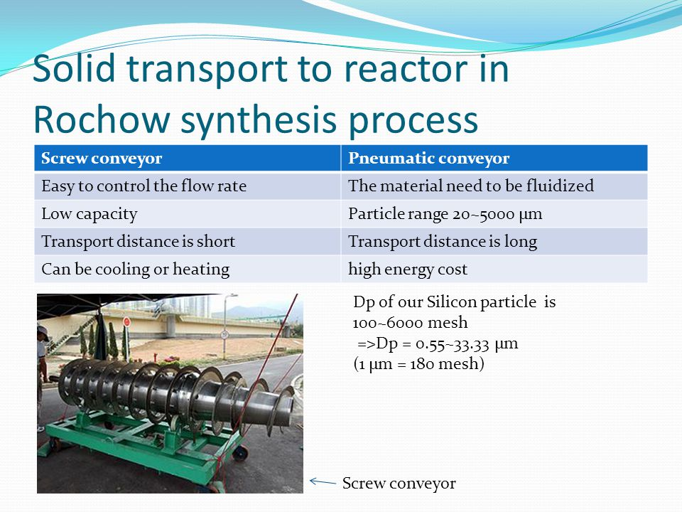 Solid transport to reactor in Rochow synthesis process
