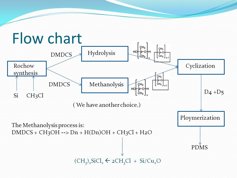 Flow chart Hydrolysis DMDCS Rochow synthesis Cyclization DMDCS
