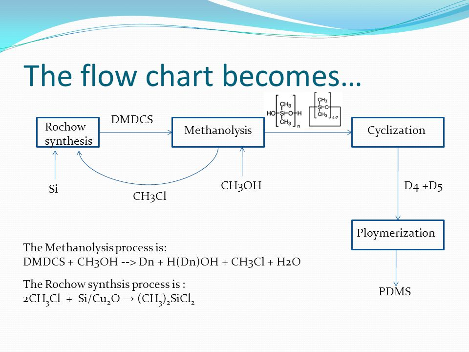 The flow chart becomes…