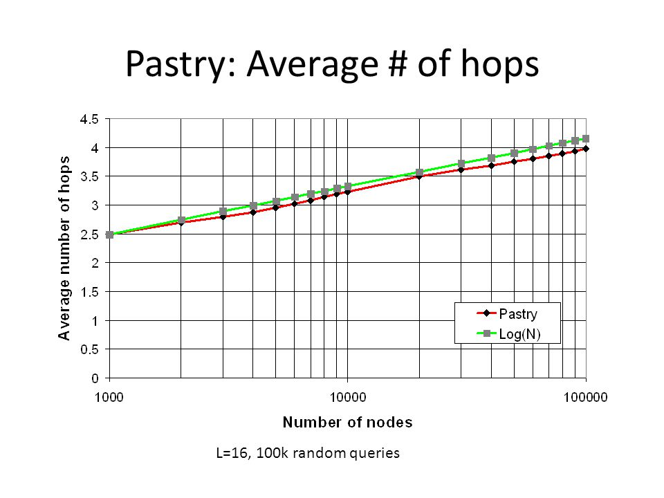 Pastry: Average # of hops