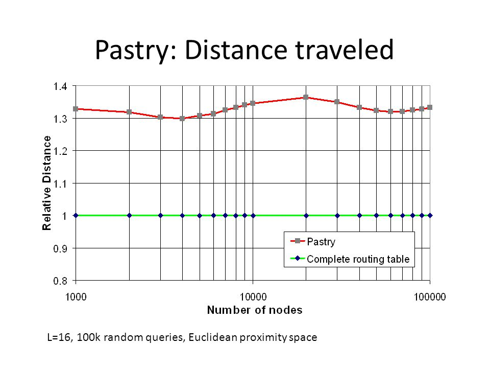 Pastry: Distance traveled