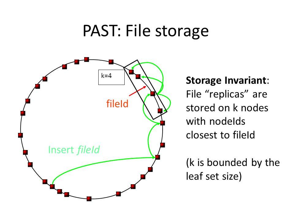 PAST: File storage Storage Invariant: File replicas are
