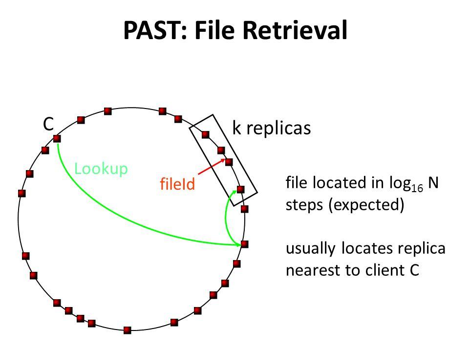 PAST: File Retrieval C k replicas Lookup