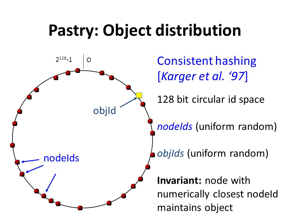 Pastry: Object distribution