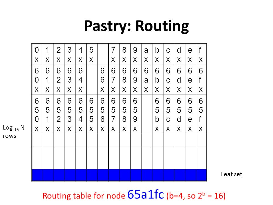 Pastry: Routing Routing table for node 65a1fc (b=4, so 2b = 16) 0x 1x