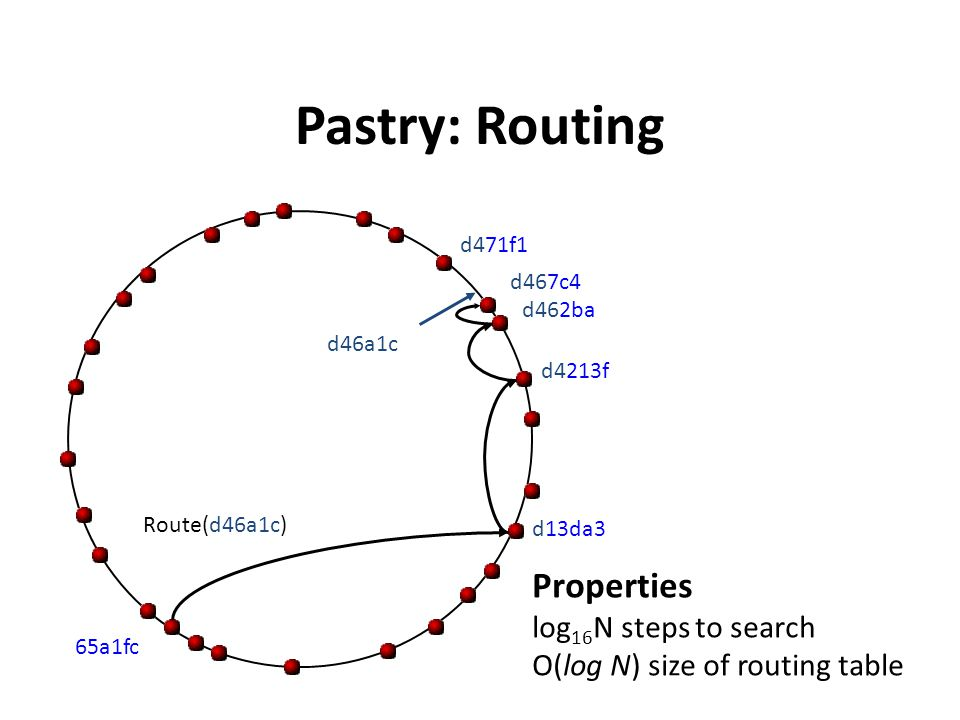 Pastry: Routing Properties log16N steps to search