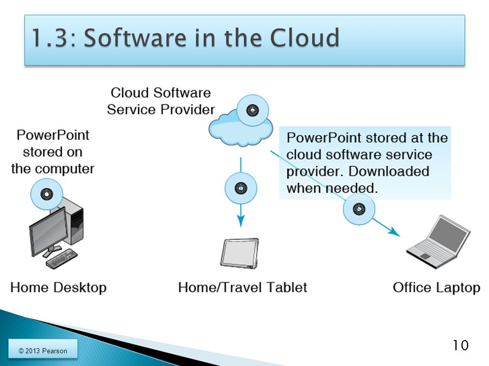 1.3: Software in the Cloud © 2013 Pearson