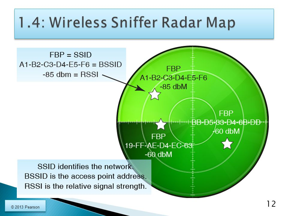 1.4: Wireless Sniffer Radar Map