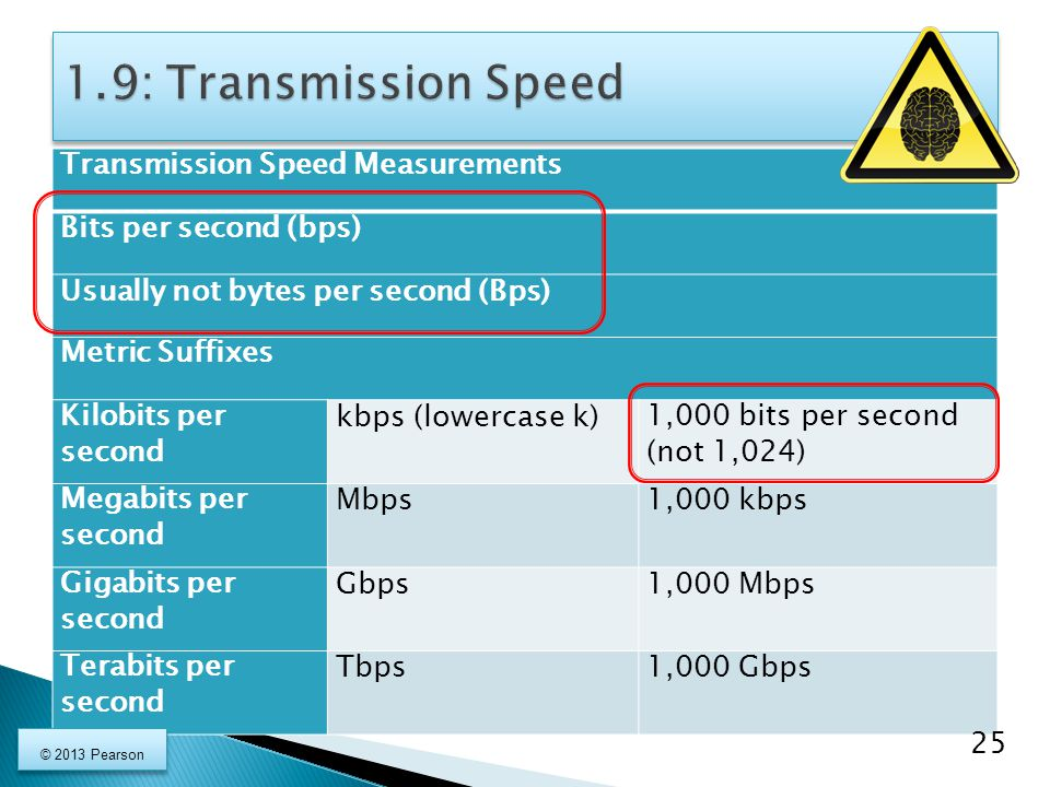 1.9: Transmission Speed Transmission Speed Measurements