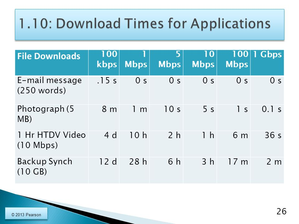 1.10: Download Times for Applications