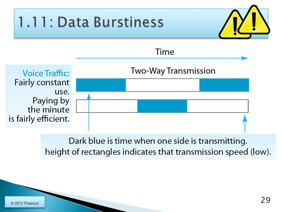 1.11: Data Burstiness © 2013 Pearson