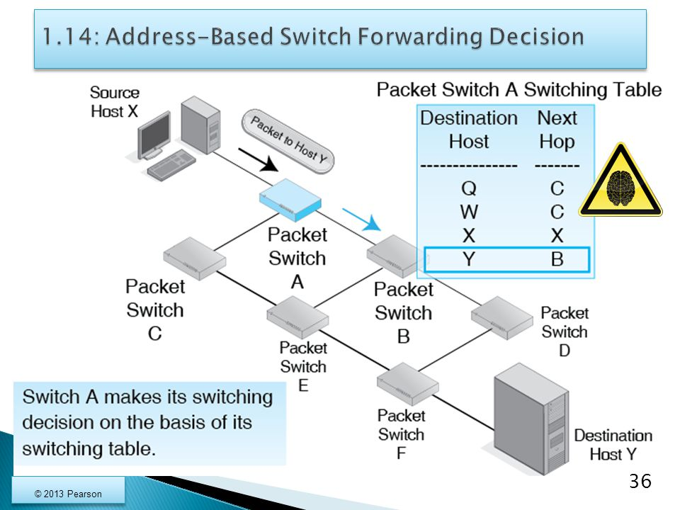 1.14: Address-Based Switch Forwarding Decision