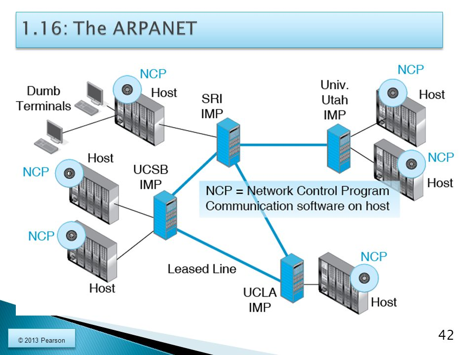 1.16: The ARPANET © 2013 Pearson