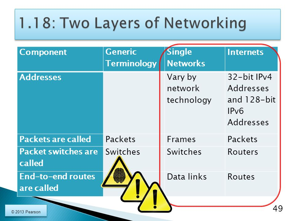 1.18: Two Layers of Networking