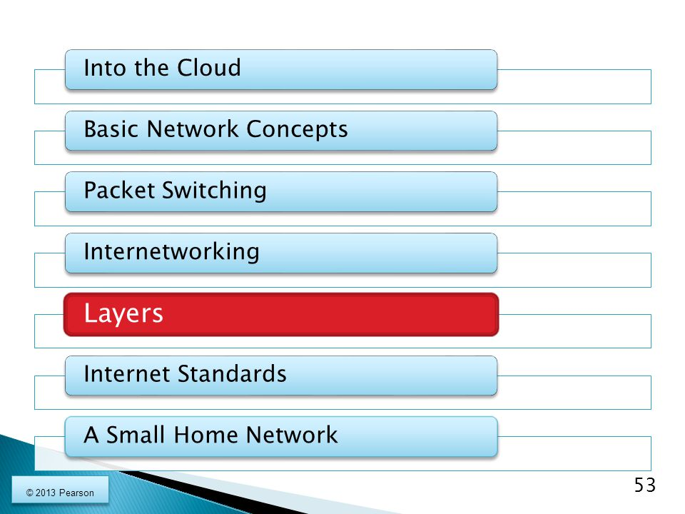 Layers Into the Cloud Basic Network Concepts Packet Switching