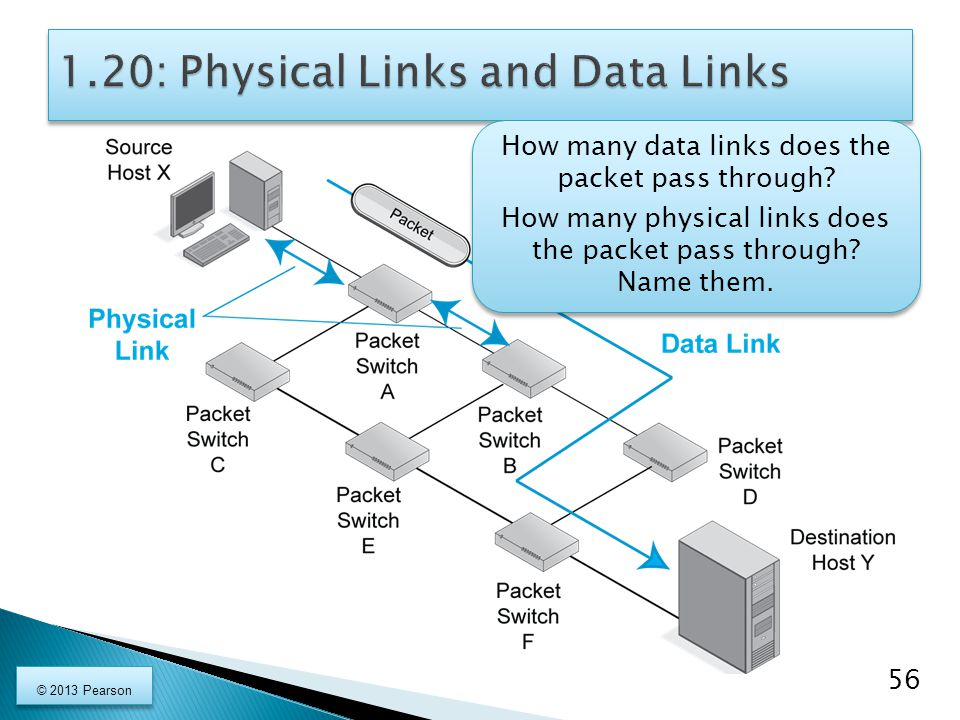 1.20: Physical Links and Data Links