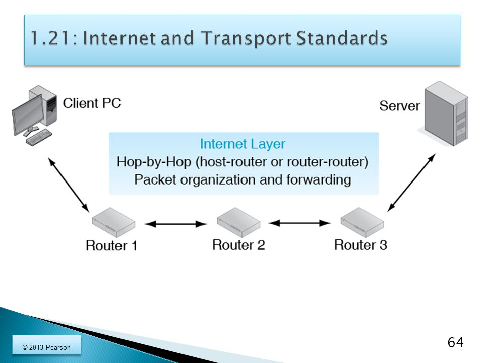 1.21: Internet and Transport Standards