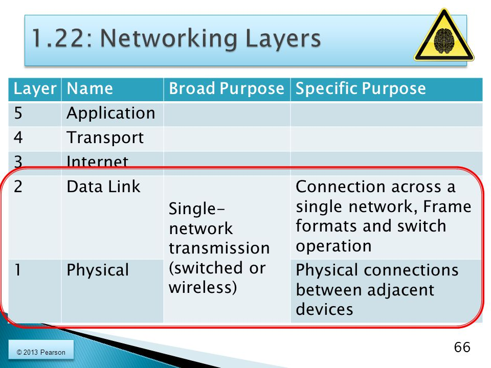 1.22: Networking Layers Layer Name Broad Purpose Specific Purpose 5