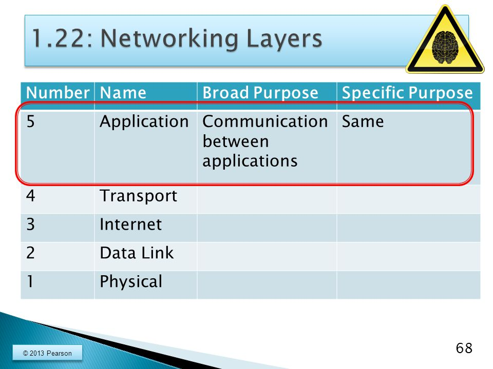 1.22: Networking Layers Number Name Broad Purpose Specific Purpose 5