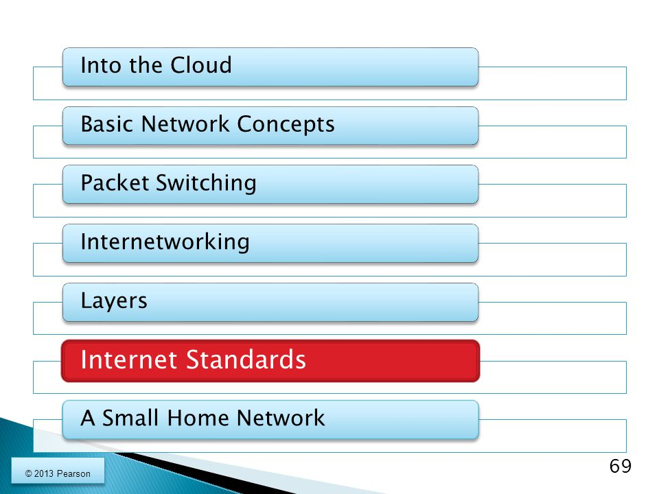 Internet Standards Into the Cloud Basic Network Concepts