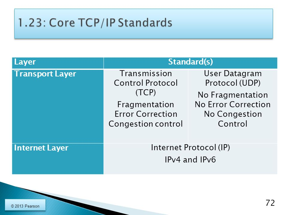1.23: Core TCP/IP Standards