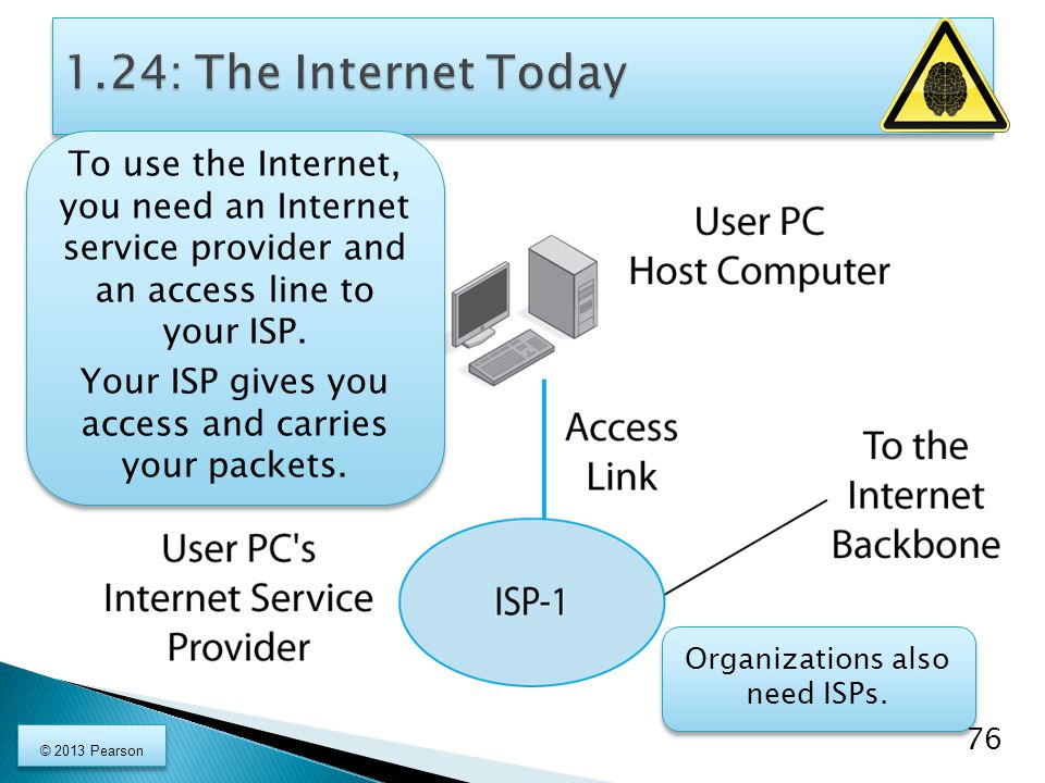 1.24: The Internet Today To use the Internet,