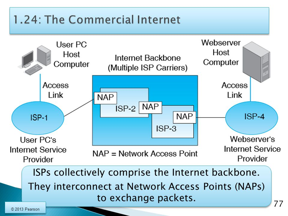 1.24: The Commercial Internet