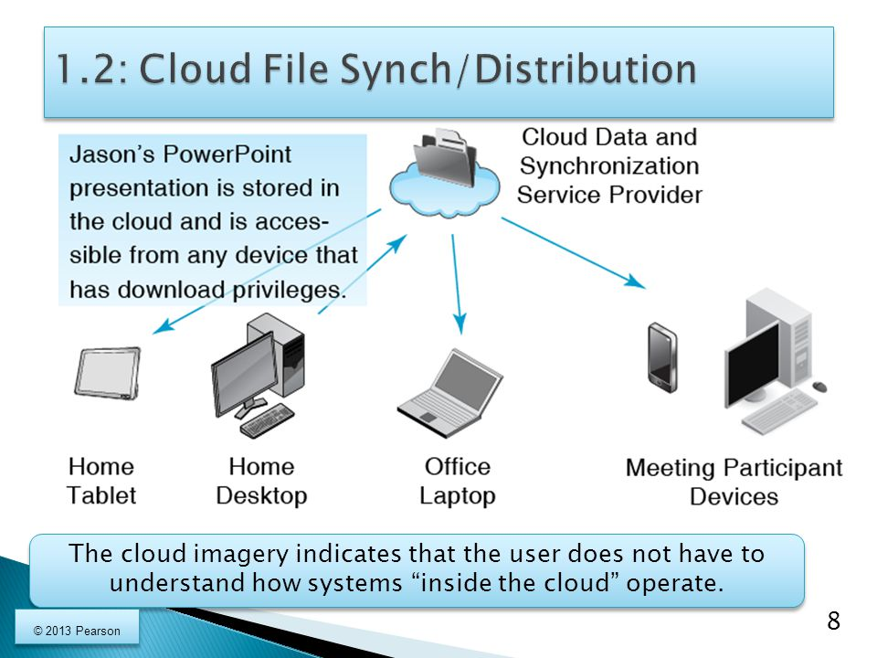1.2: Cloud File Synch/Distribution