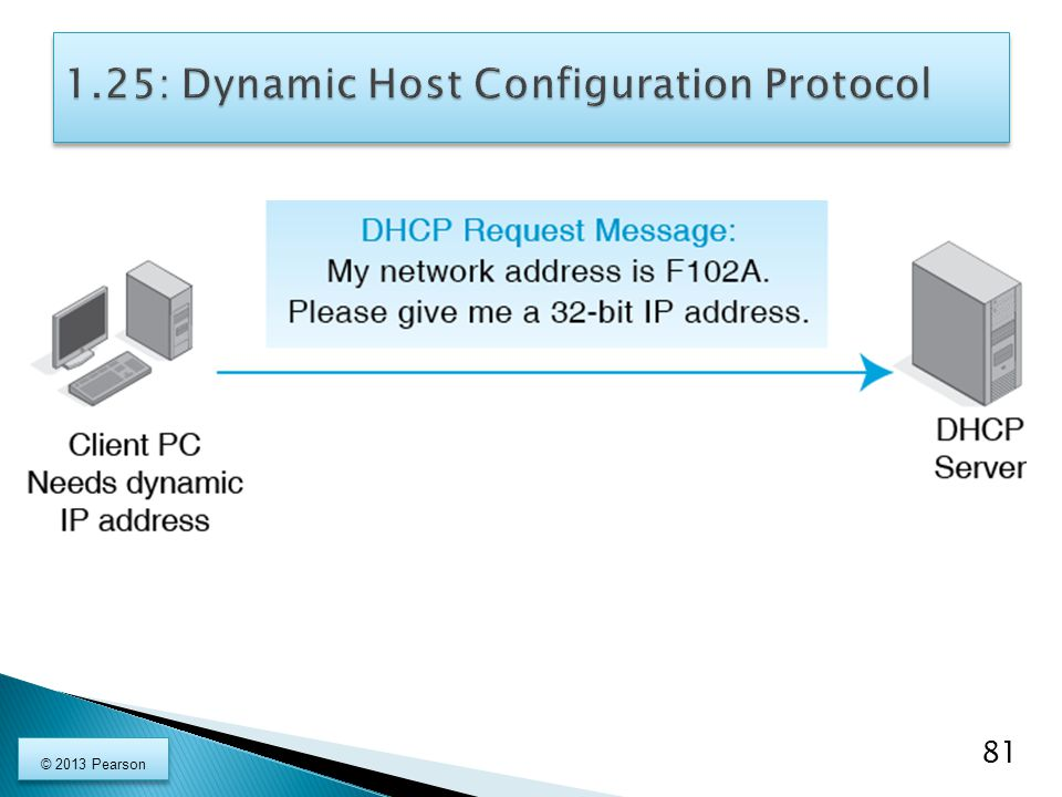 1.25: Dynamic Host Configuration Protocol