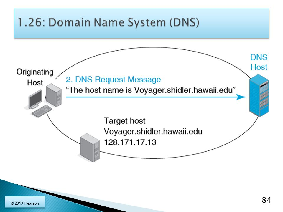 1.26: Domain Name System (DNS)