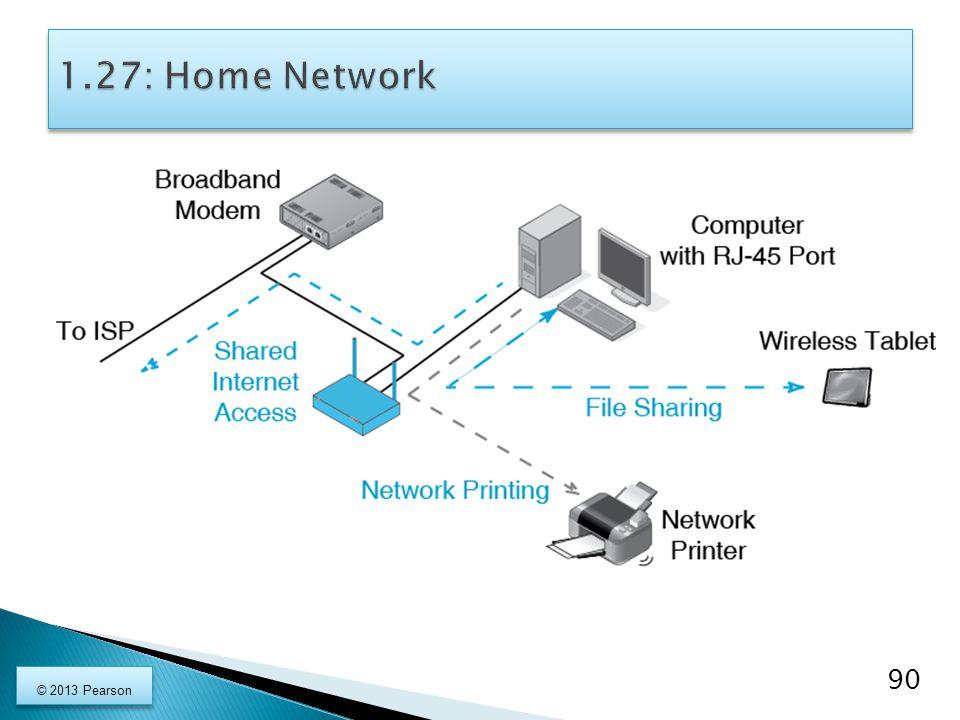 1.27: Home Network © 2013 Pearson