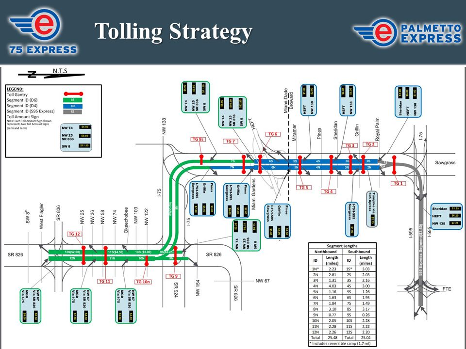 Tolling Strategy