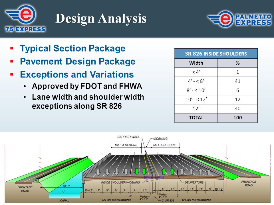 Design Analysis Typical Section Package Pavement Design Package