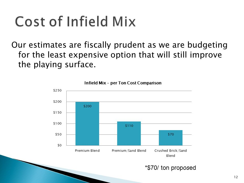 Cost of Infield Mix