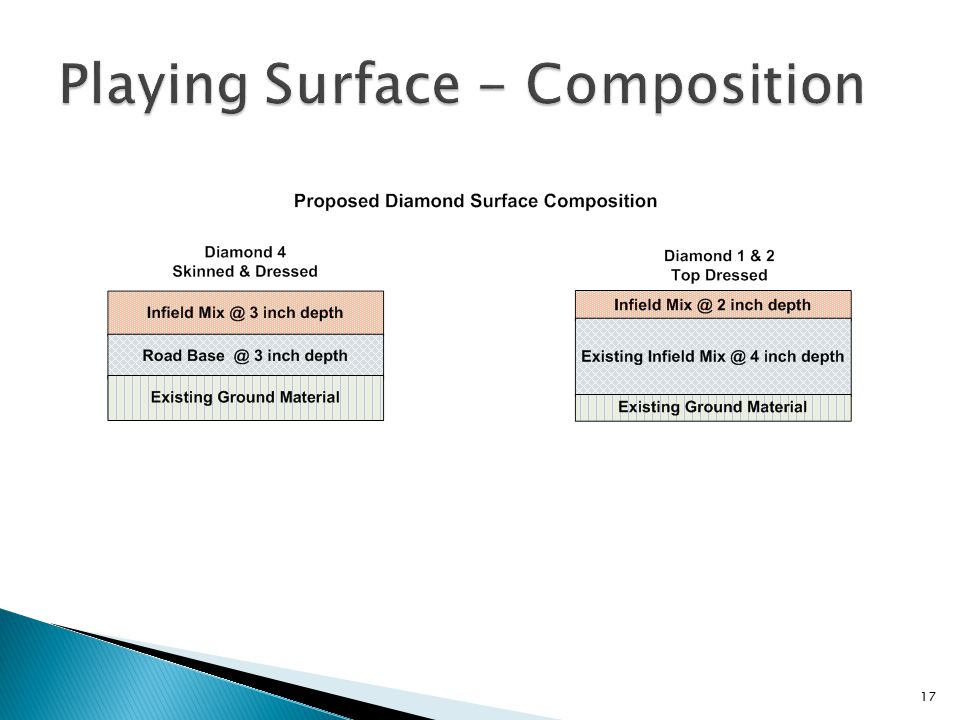 Playing Surface - Composition