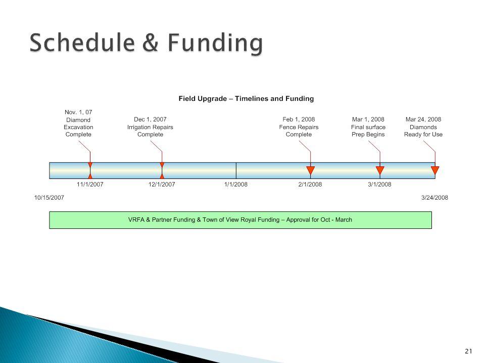Schedule & Funding