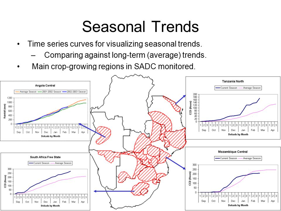 Seasonal Trends Time series curves for visualizing seasonal trends.