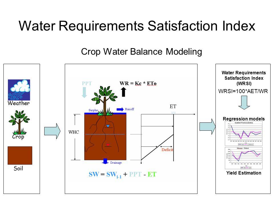 Crop Water Balance Modeling