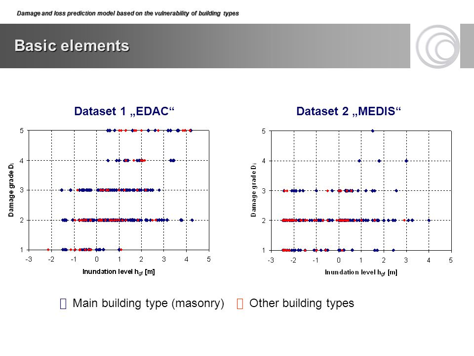 "Basic elements Dataset 1 ""EDAC Dataset 2 ""MEDIS"