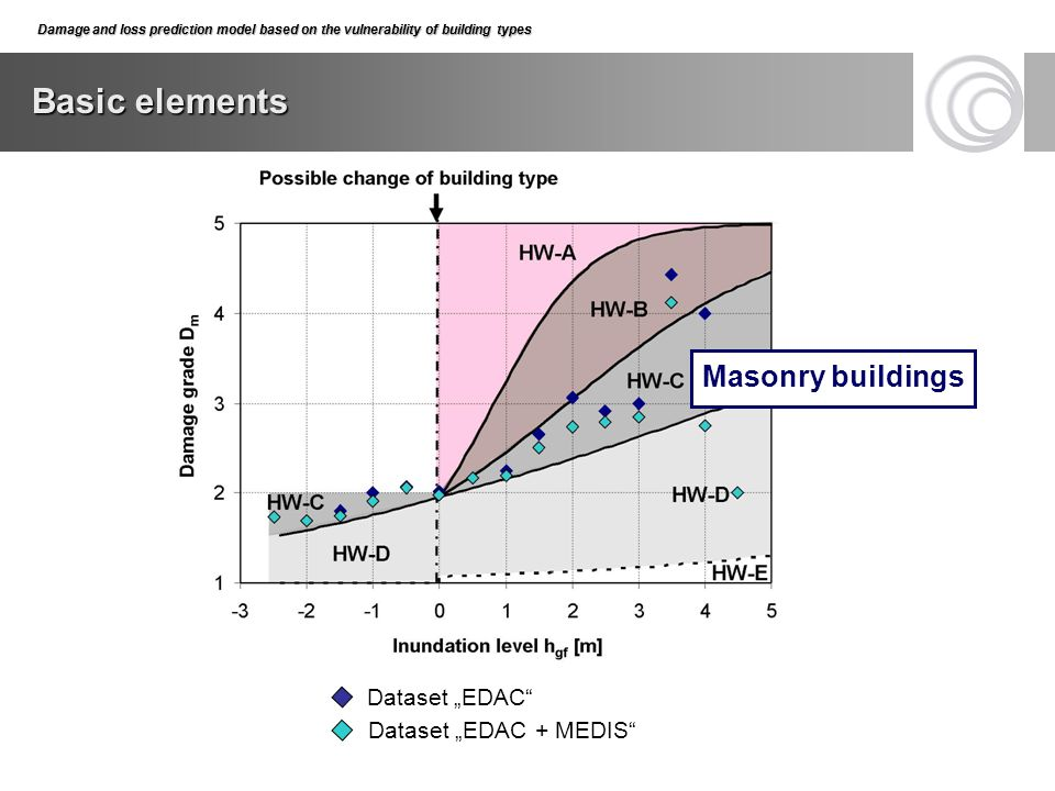 "Basic elements Masonry buildings Dataset ""EDAC Dataset ""EDAC + MEDIS"
